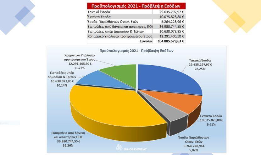 Προϋπολογισμός Δήμου Κηφισιάς εικόνα