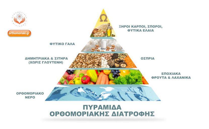 Ορθομορικαή Διατροφική Πυραμίδα